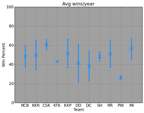 A simple (predictive) analysis on IPL teams · Bharat Kunduri